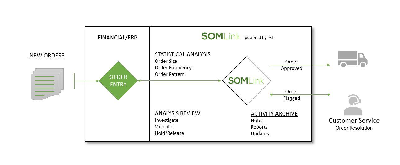 somlink-infographic-process-jpg